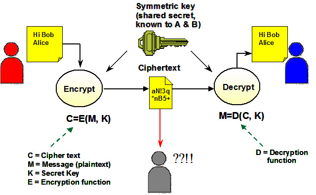 an analysis of a look at public key encryption 1 public-key encryption public-key encryption is a type of protocol by which alice can send bob unintelligible to program analysis will look at two.